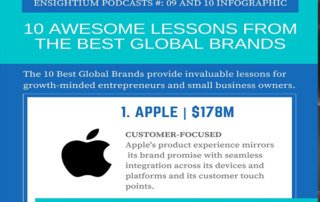 Ensightium Podcast 10 Awesome Lessons Best Global Brands