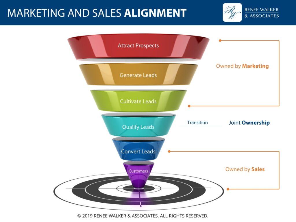 RWA-Marketing-and-Sales-Alignment-2019-1024x768